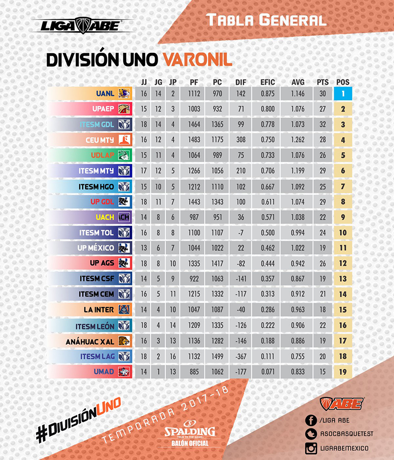 Tabla General Division Uno Varonil