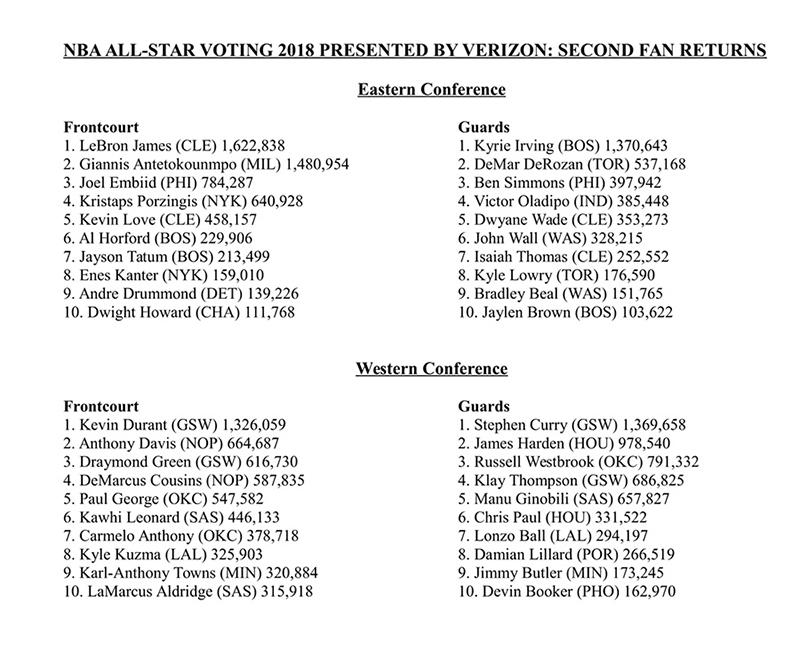 LeBron retoma el mando, el más votado rumbo al All-Star Game