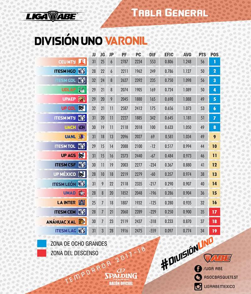 Borregos Hidalgo y los regios dominan la ABE
