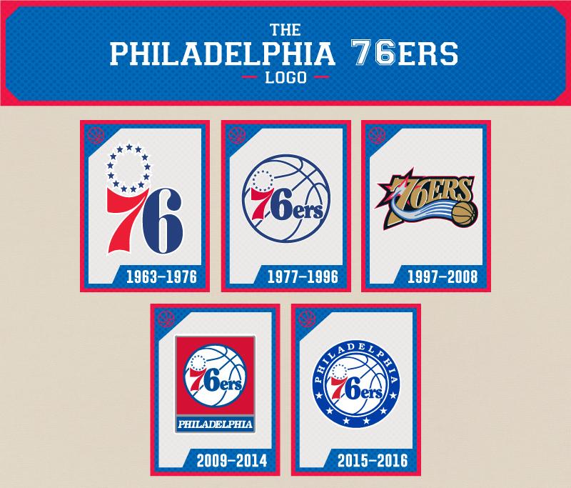 Los 55 años de historia de los Sixers