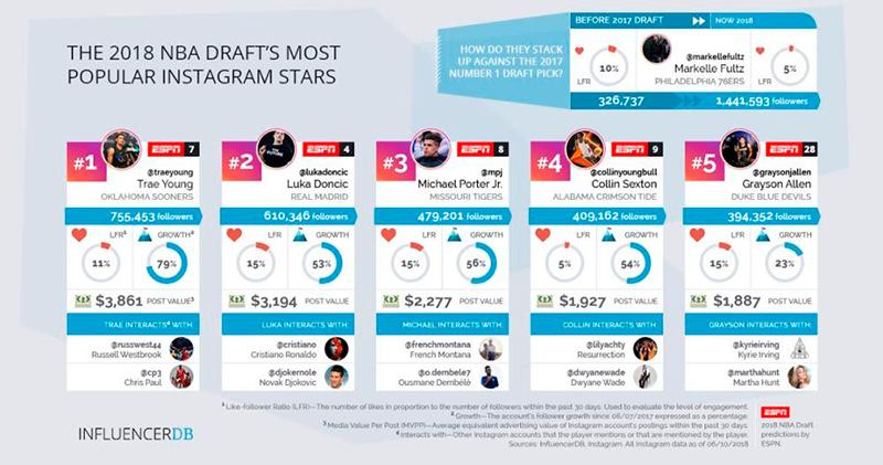 La Influencia de Instagram en el Draft