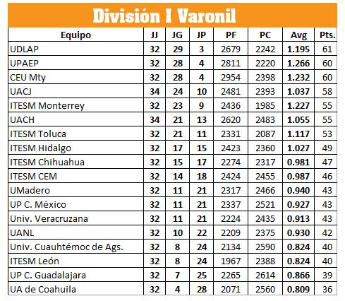 LIGA ABE DIVISIÓN I Varonil en viva basquet