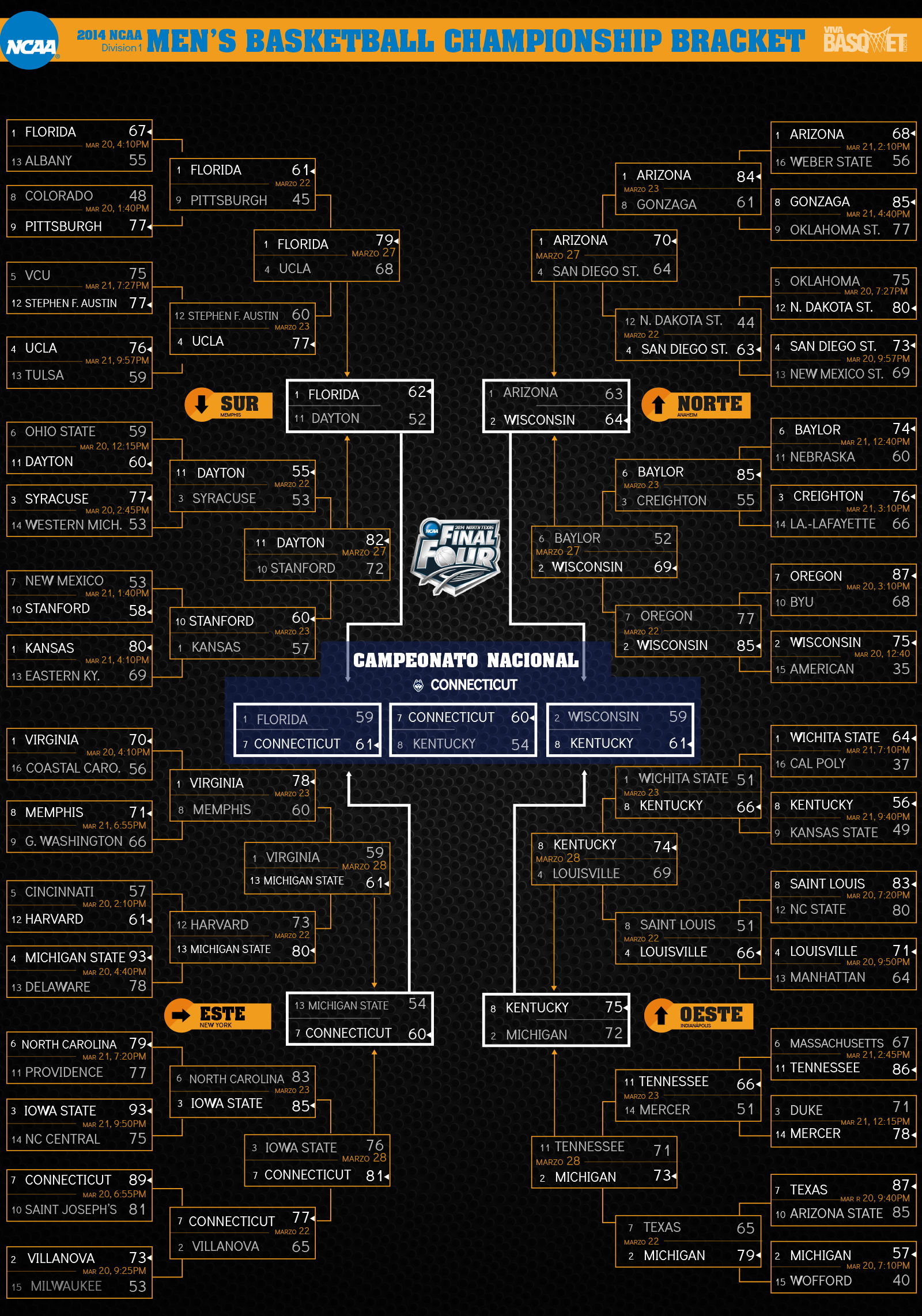 bracket NCAA final four en viva basquet