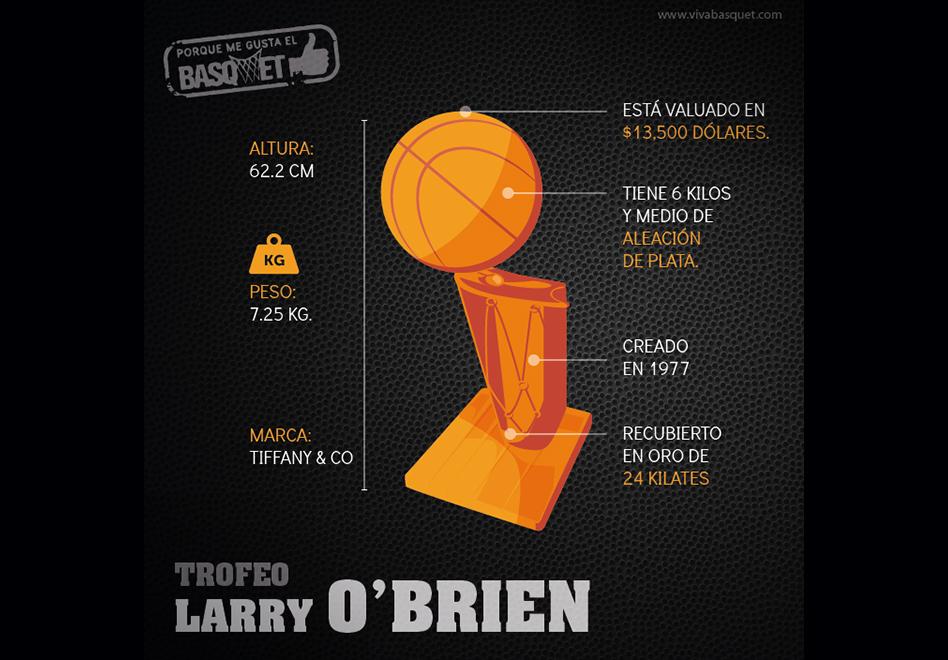 Conoce el Trofeo Larry O'Brien por Viva Basquet.