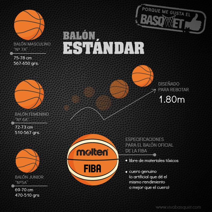 Especificaciones del balón estándar por Viva Basquet