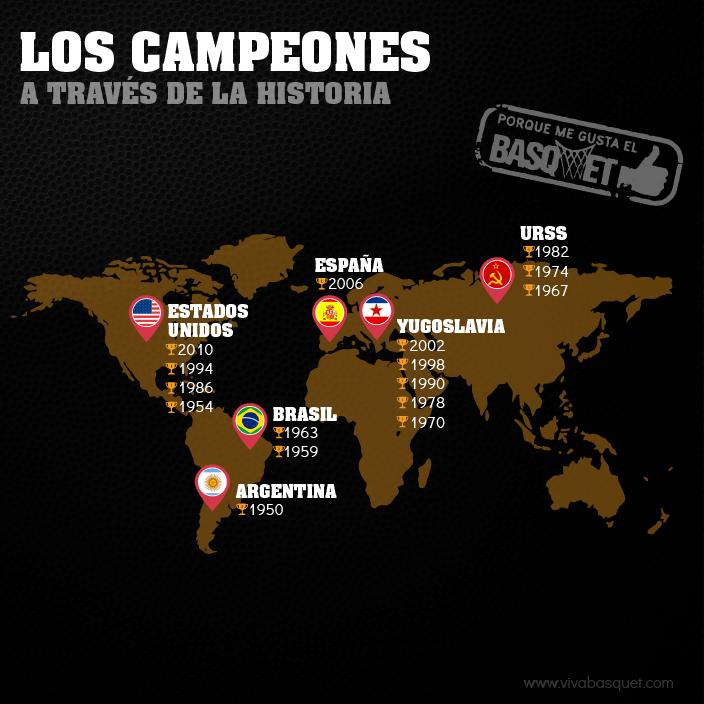 Los campeones a través de la historia por Viva Basquet.