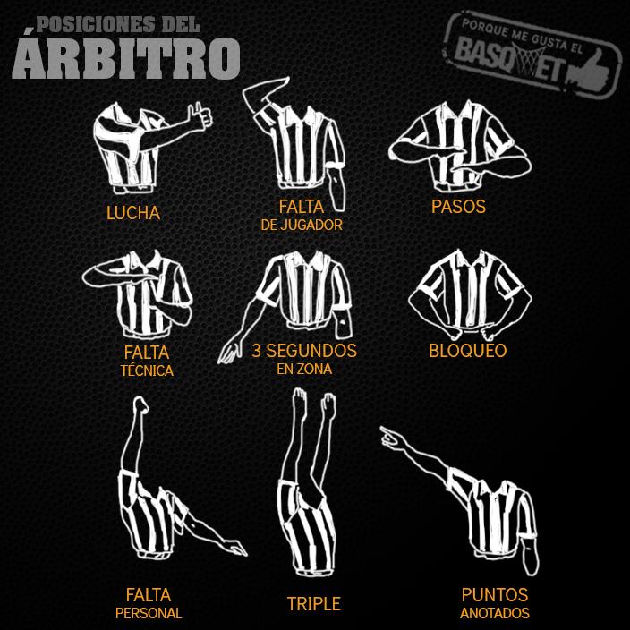 Las posiciones del árbitro por Viva Basquet.