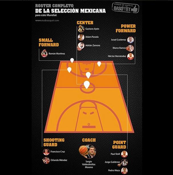 El roster de la Selección Mexicana por Viva Basquet.