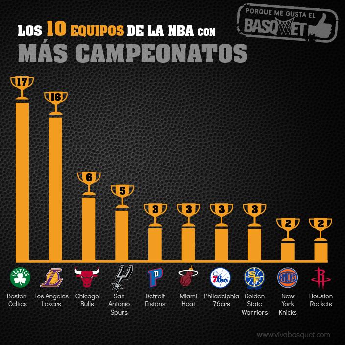 Los 10 equipos con más campeonatos en la NBA por Viva Basquet.