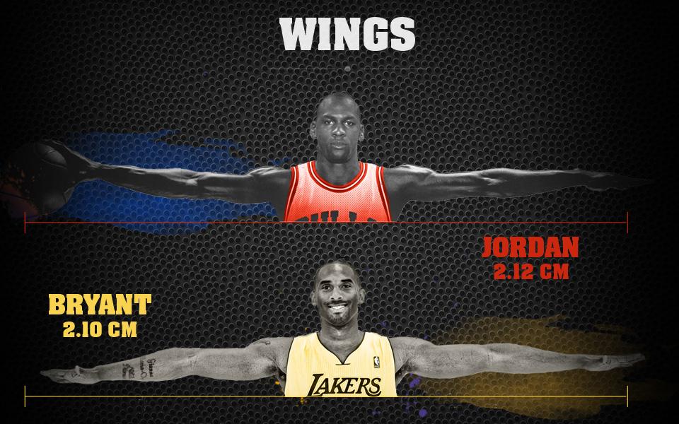 Comparando el alcance de Jordan con Kobe