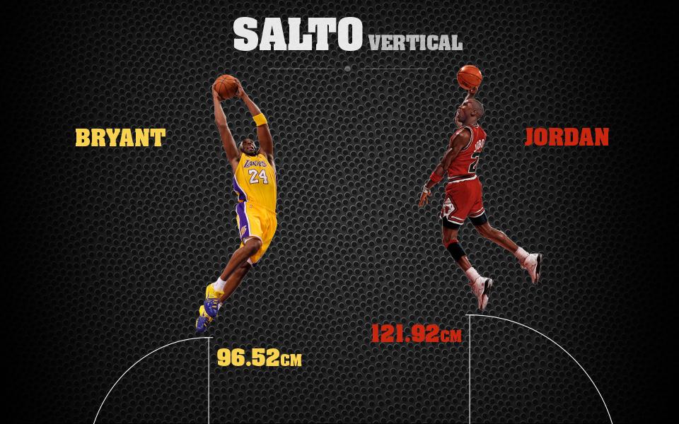 Comparando los saltos de Jordan con Kobe
