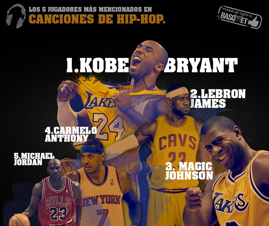 Los 5 jugadores más mencionados en el hip hop por Viva Basquet.
