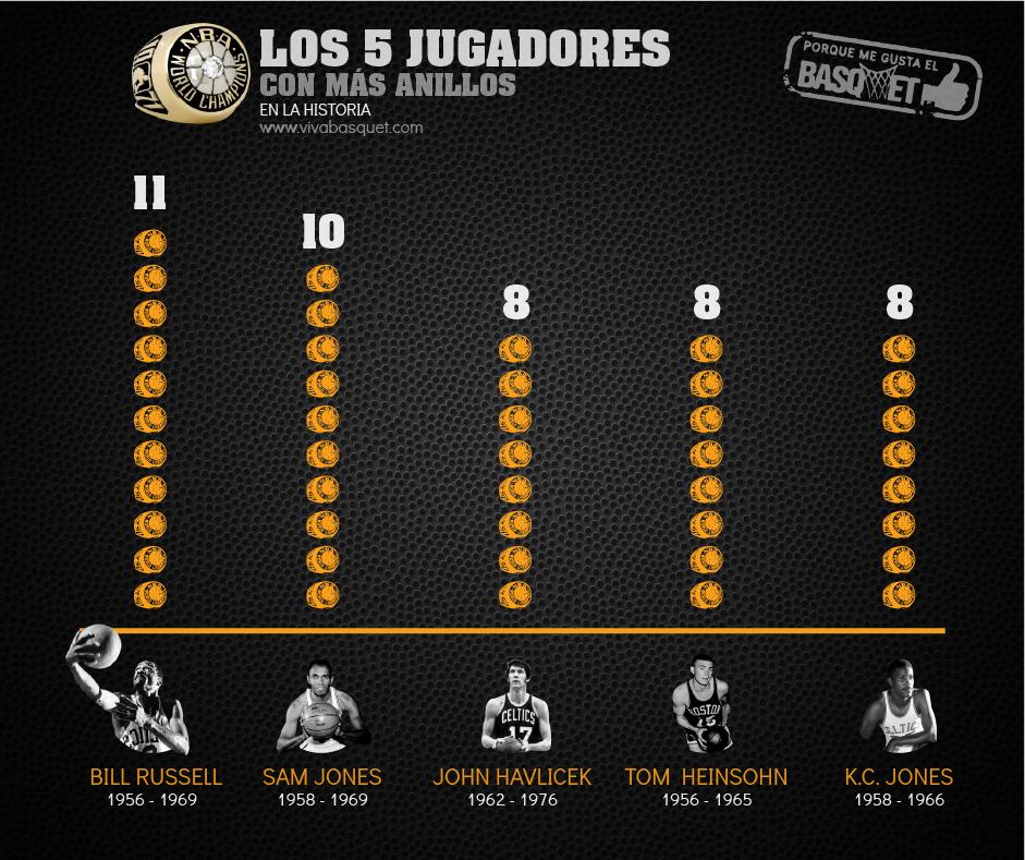 Los 5 jugadores con más anillos en la NBA por Viva Basquet.