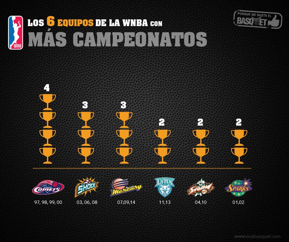 Los 6 equipos de la WNBA con más campeonatos por Viva Basquet