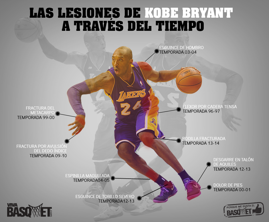 Las peores lesiones de Kobe Bryant por Viva Basquet.