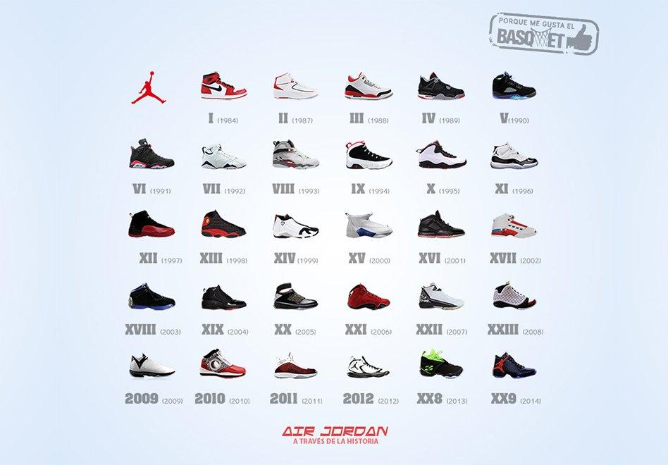 Tenis Jordan Historia