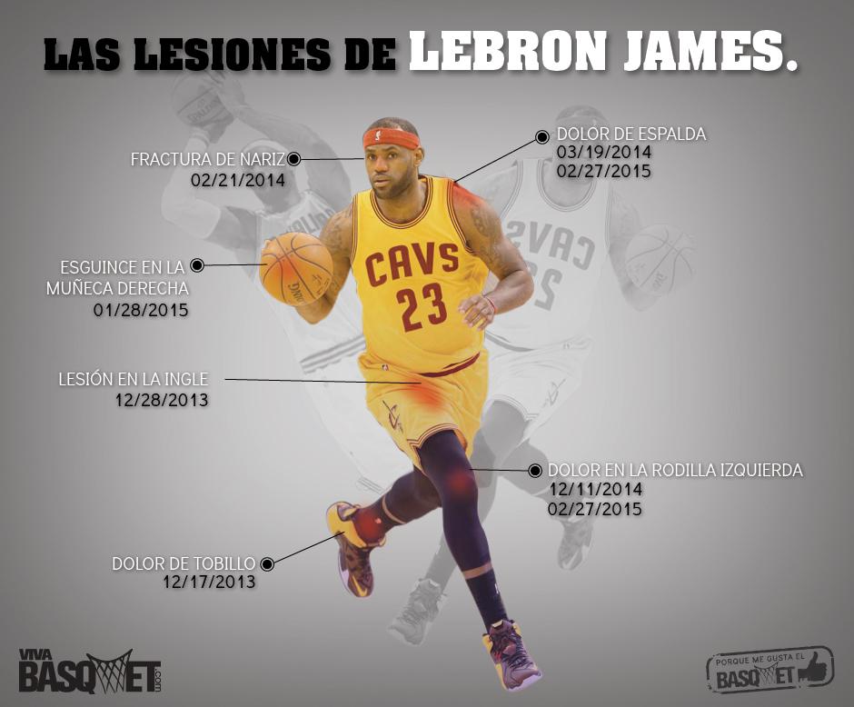 Las lesiones de LeBron James por Viva Basquet.