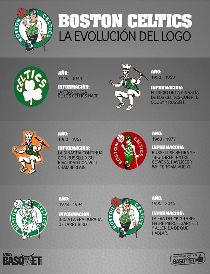 La evolución del logo de los Boston Celtics por Viva Basquet.