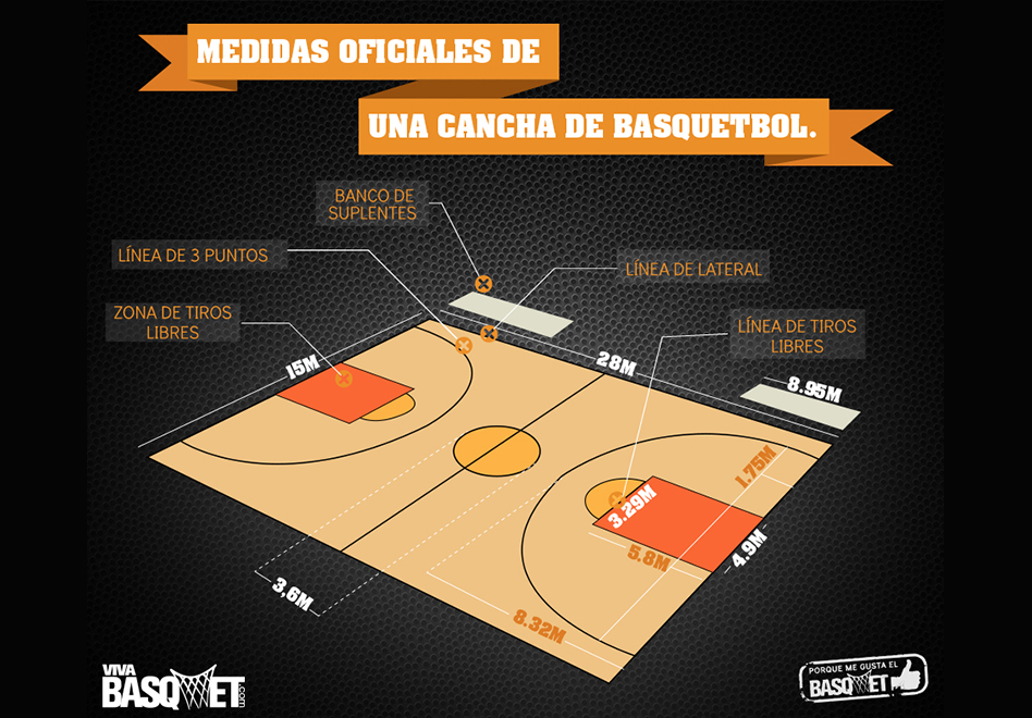 Las medidas oficiales de una cancha de basquetbol por Viva Basquet.