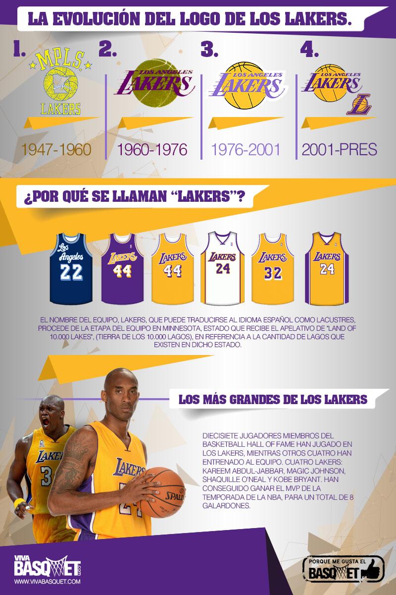 La evolución del logo de los Lakers y el origen de sus nombre por Viva Basquet.