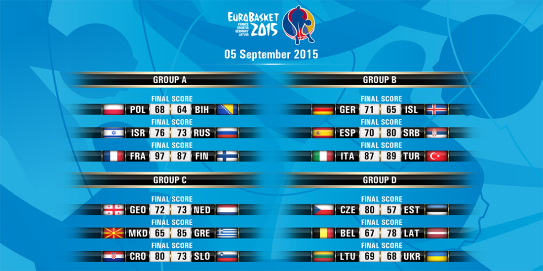 resultados de la primera jornada del eurobasket
