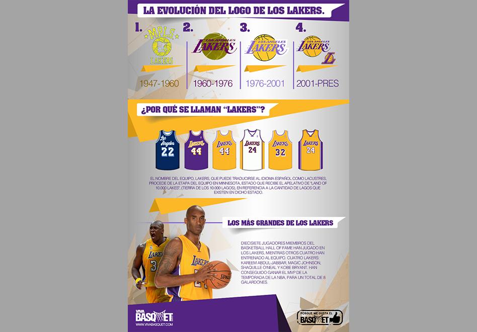 La evolución del logo de los Lakers y el origen de su nombre por Viva Basquet.