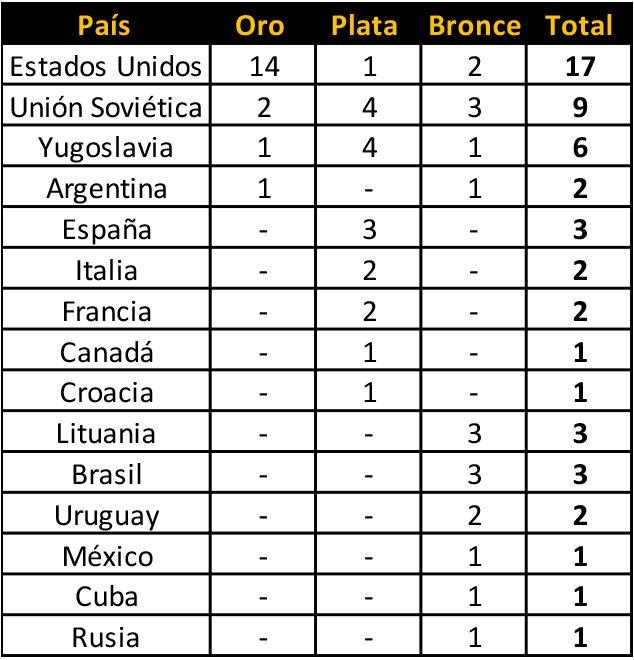 Los Campeones O por viva basquetlímpicos de Basquetbol