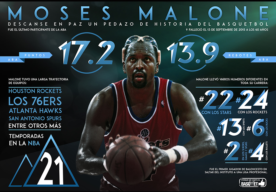 Moses Malone, un gran pedazo de historia del basquetbol por Viva Basquet.