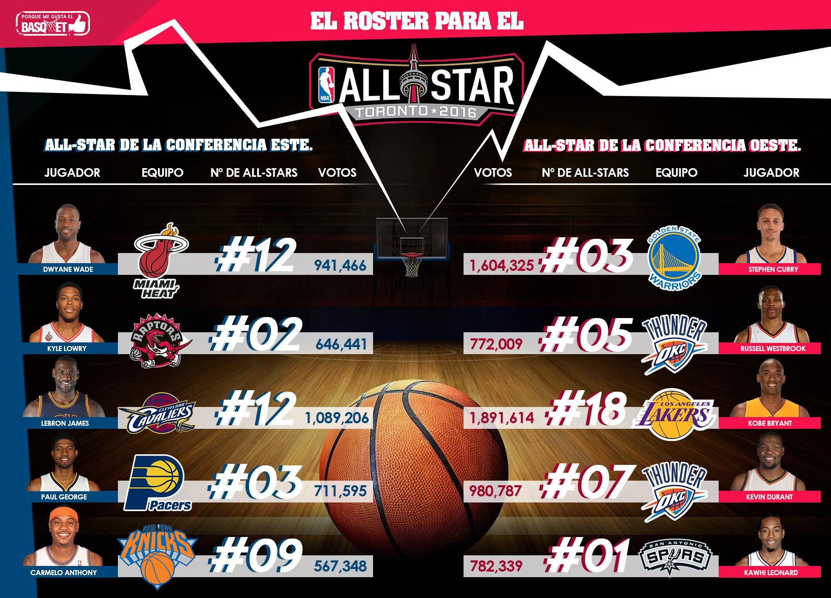 El roster del All-Star Game 2016 por Viva Basquet.