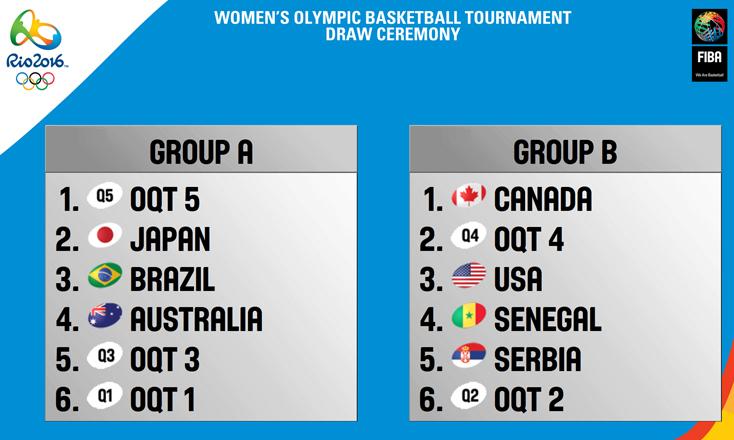 grupos de basquetbol femenil de rio 2016 DOS
