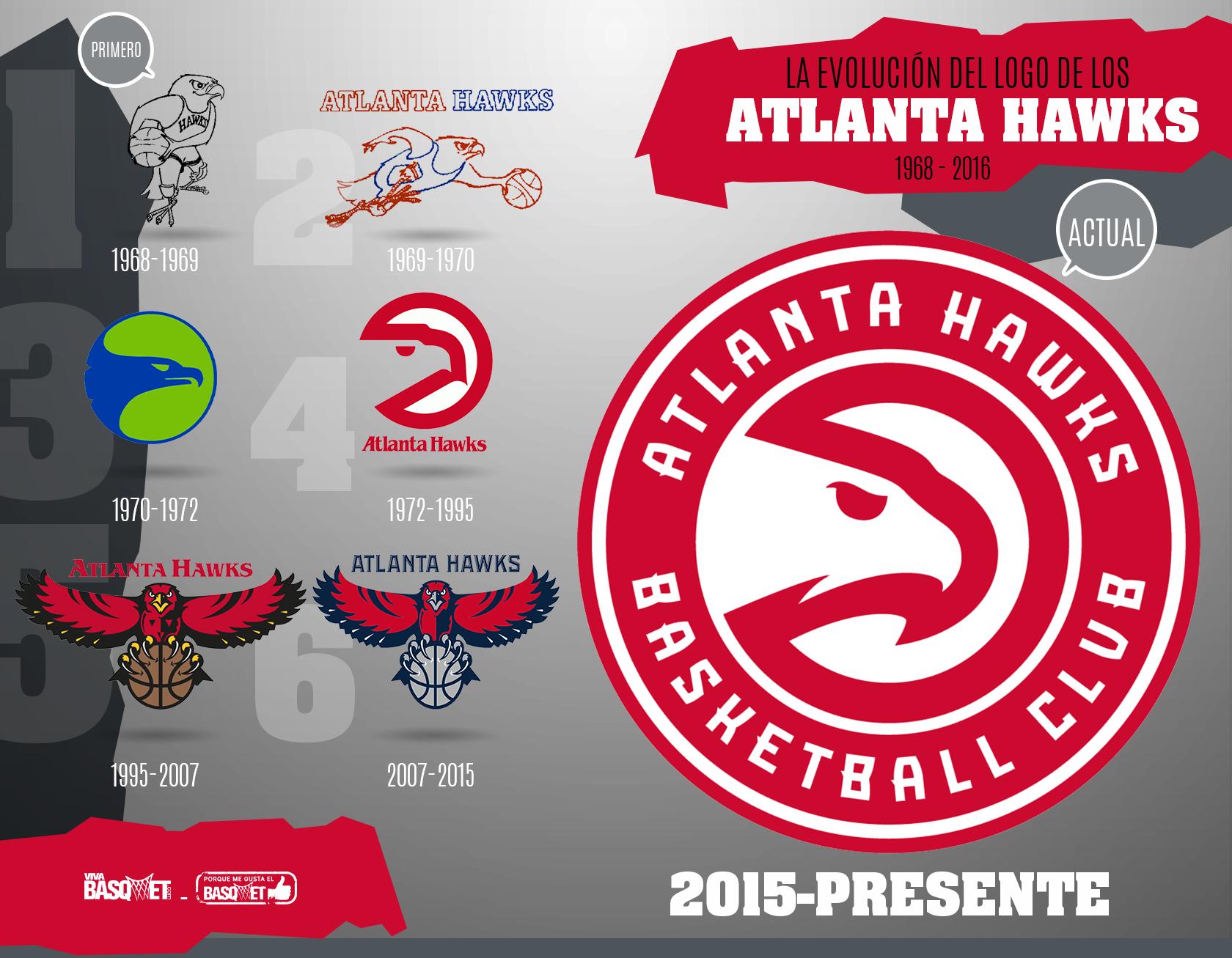 La evolución del logo de los Atlanta Hawks