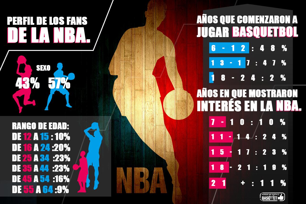 El perfil de los fans de la NBA por Viva Basquet.