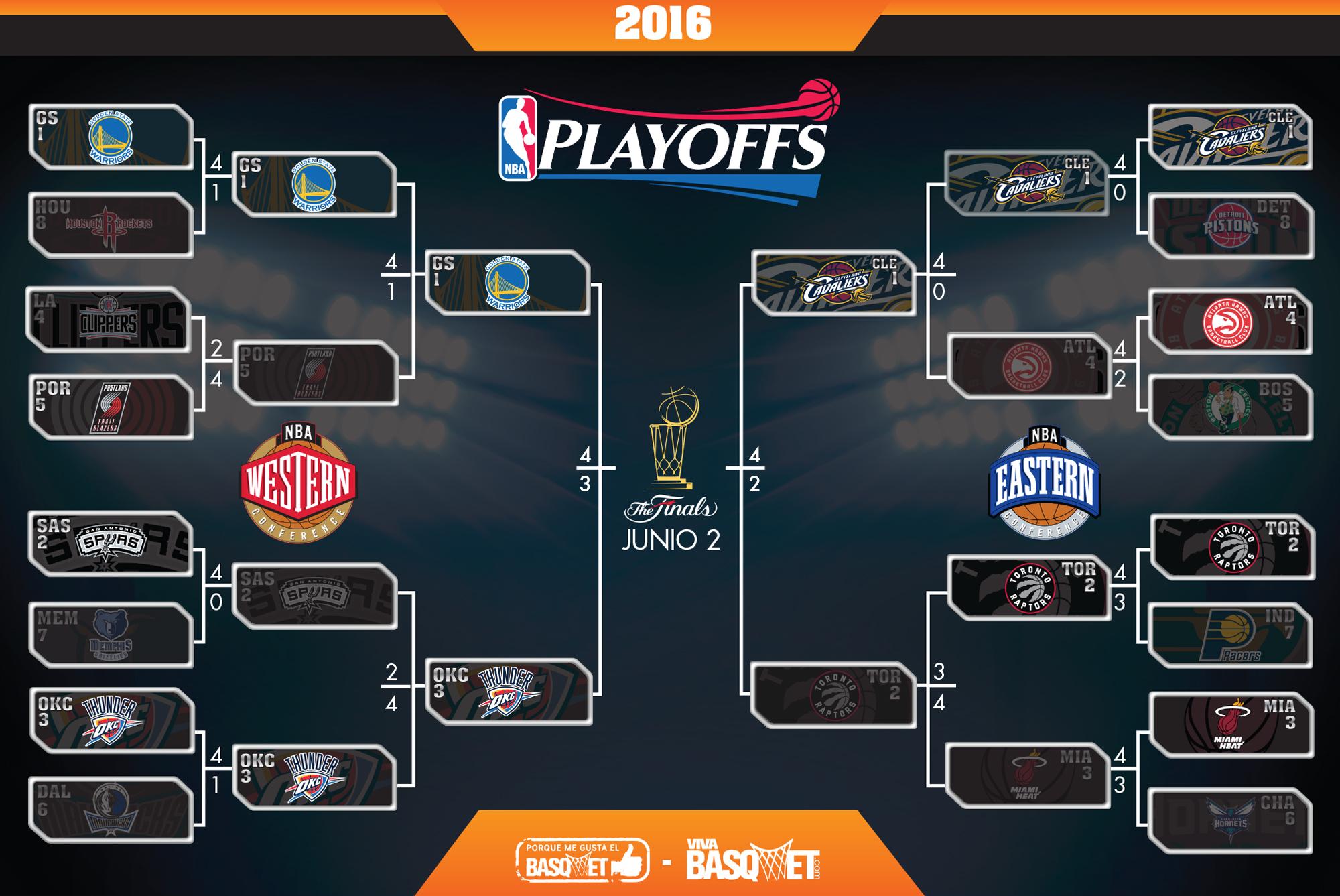 Final-NBA_Bracket-2016