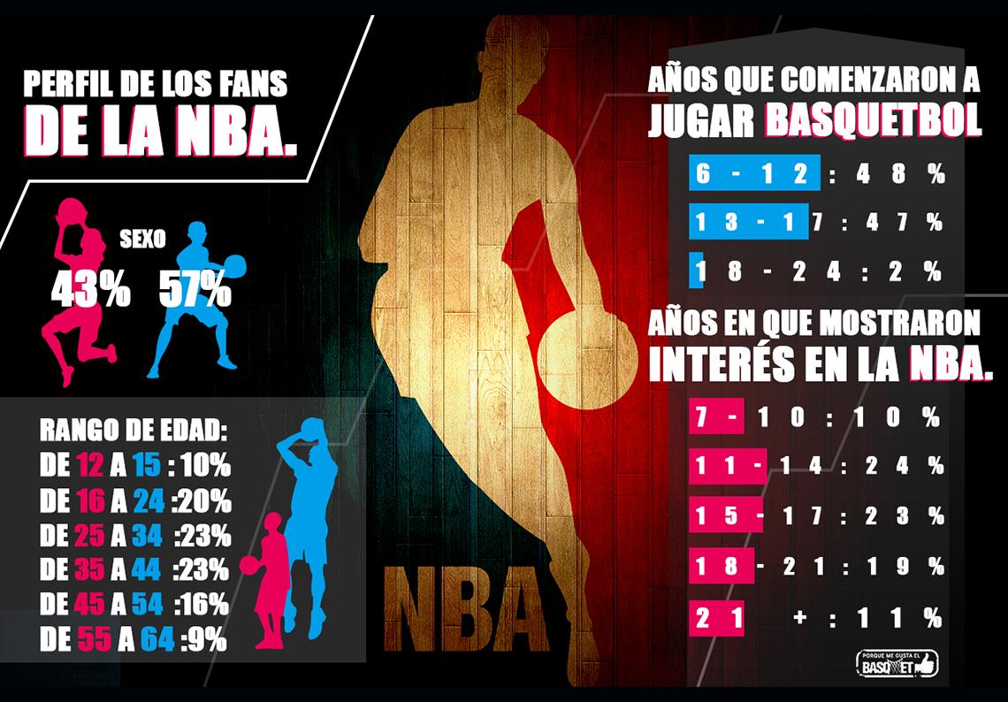 thumbnail El perfil de los fans de la NBA por Viva Basquet.