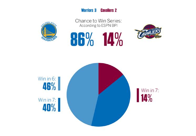 ESPN-stats, Datos estadísticos del quinto juego de las finales