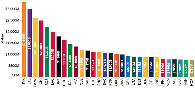 Los Knicks, la franquicia más valiosa de la NBA segun forbes en viva basquet