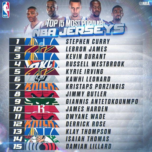 La lista de los jerseys más vendidos de la temporada