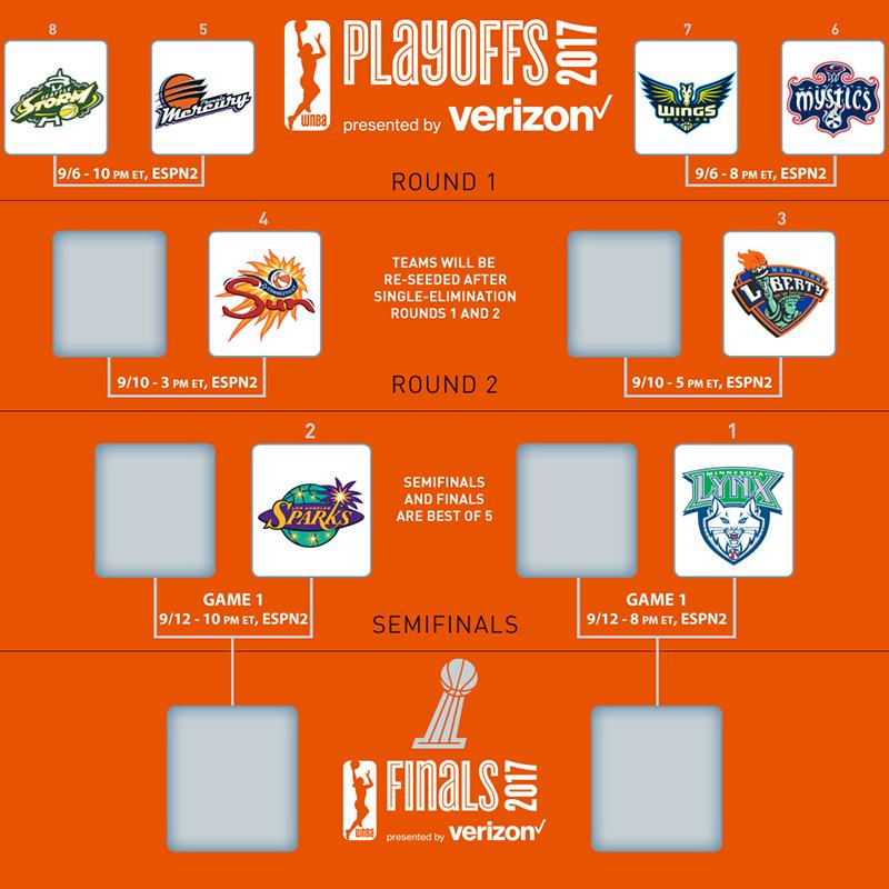 braket los playoffs de la WNBA