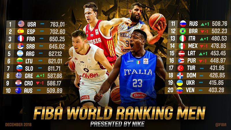 Estados Unidos domina el ranking FIBA, México pierde un puesto