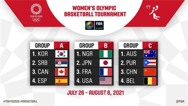 Definen los grupos en el basquetbol de los Juegos Olímpicos de Tokio 1