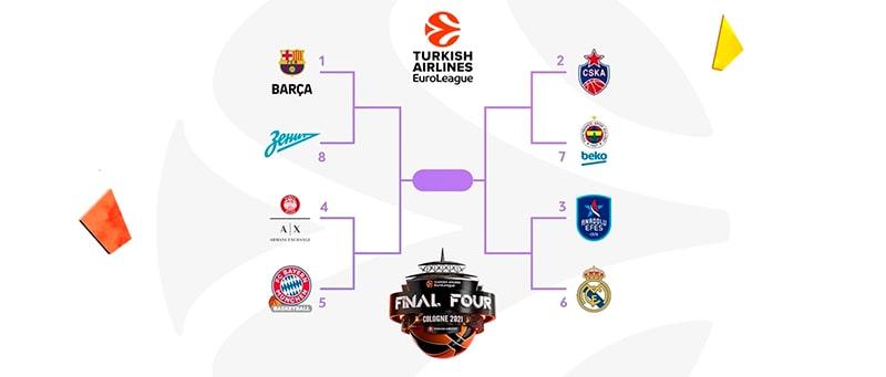 Definidos los cuartos de Final en la Euroleague 1